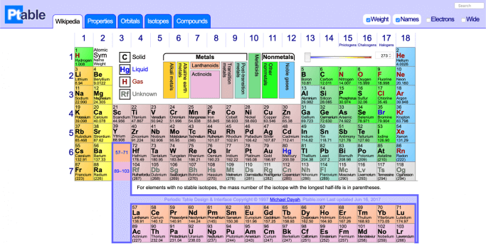 ptable - the online periodic table of elements