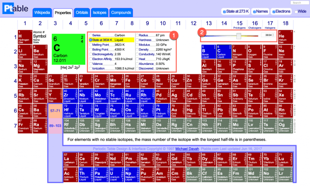 ptable periodic table - looking at element properties