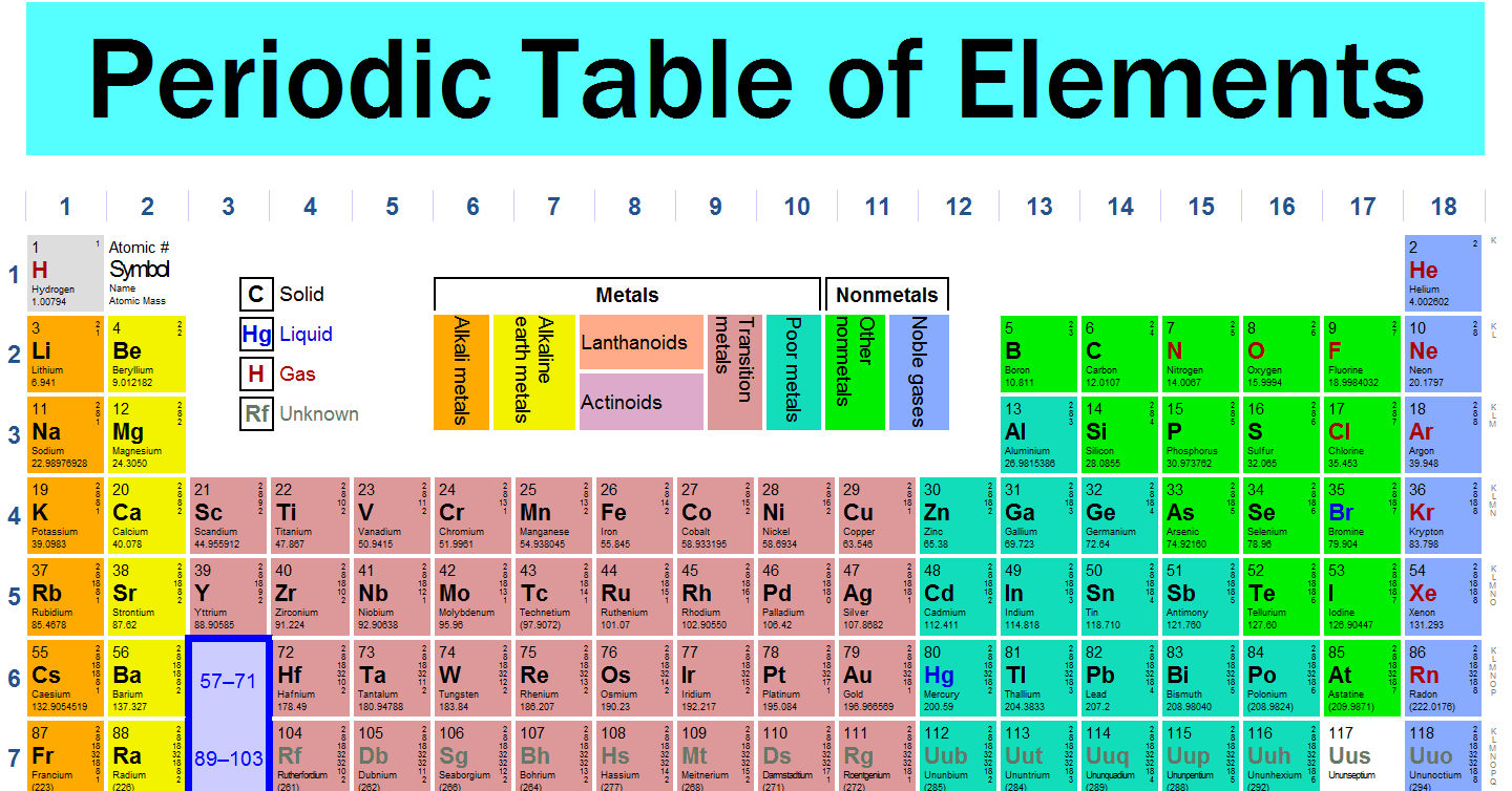 ptable - an online interactive period table
